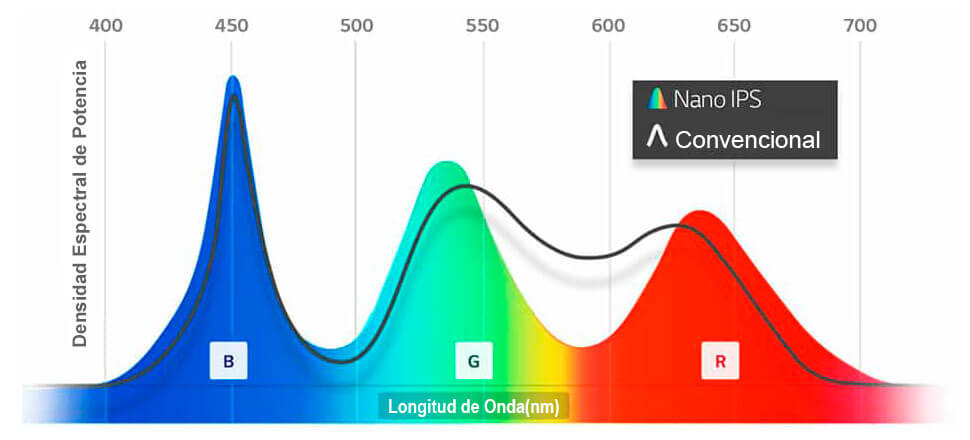 nano ips vs convencional