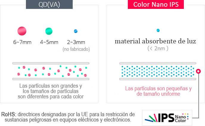 qled vs nano ips