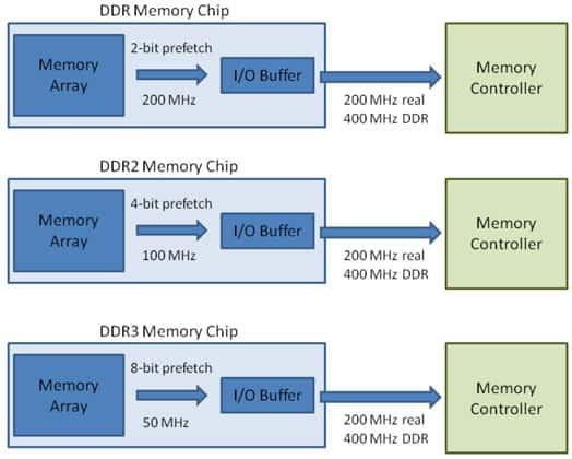 RAM DDR3 vs DDR4 vs DDR5 Precarga