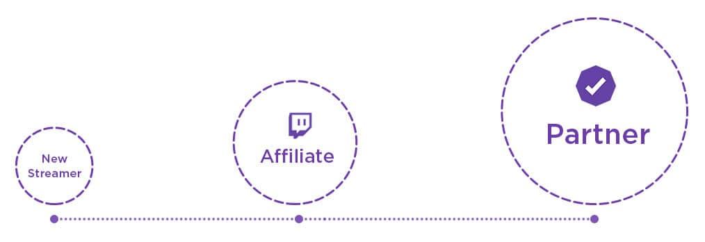 Afiliado a Partner de Twitch