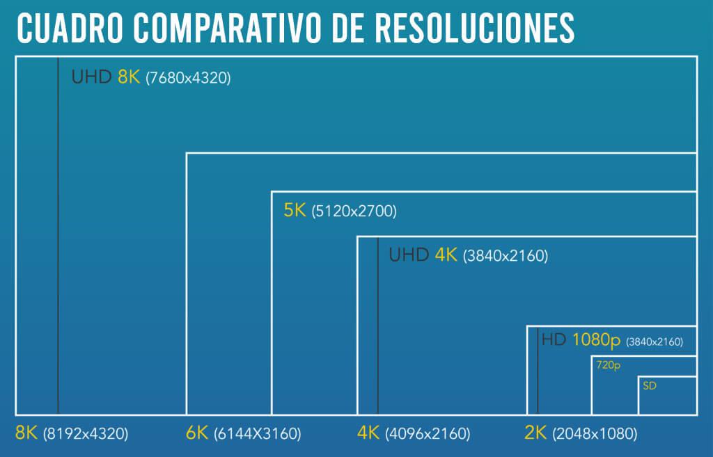 comparacion de la resolucion de los monitores